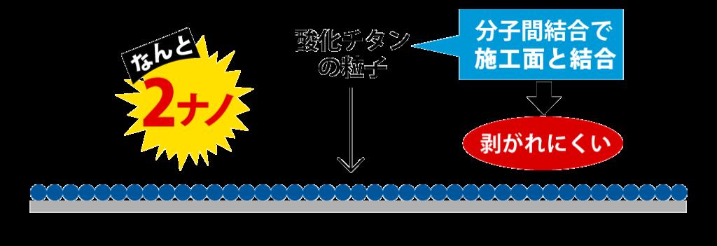 分子間結合で施工面から剥がれにくくなった2ナノの酸化チタン粒子の説明イラスト